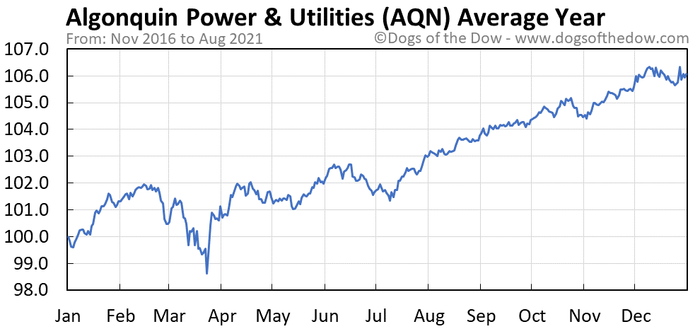 Average year chart for Algonquin Power & Utilities stock price history