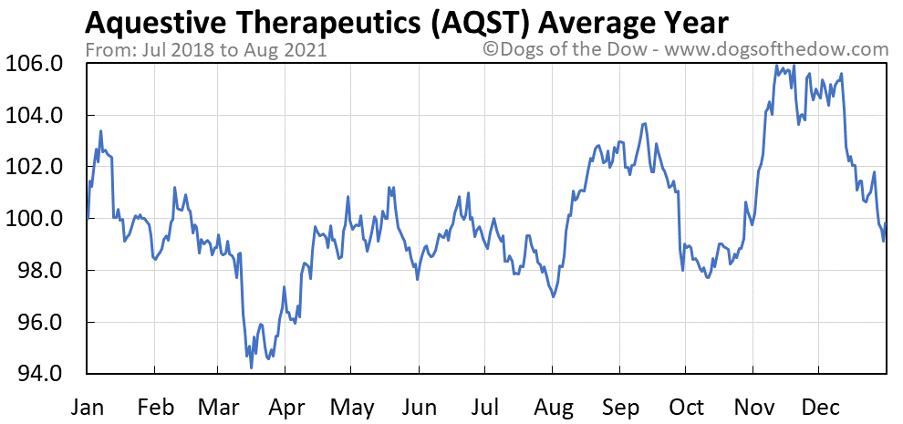Average year chart for Aquestive Therapeutics stock price history