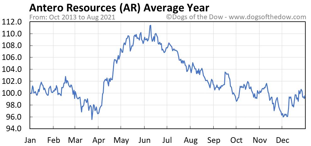 Average year chart for Antero Resources stock price history
