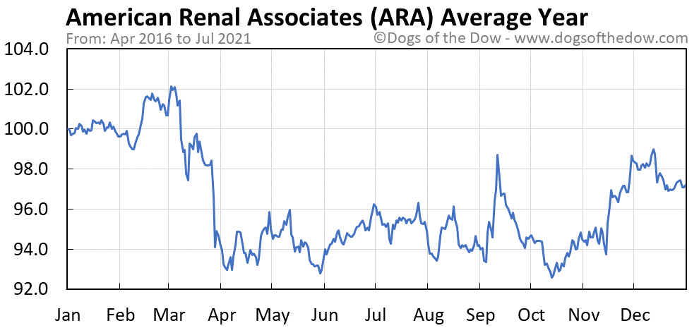 Average year chart for American Renal Associates stock price history