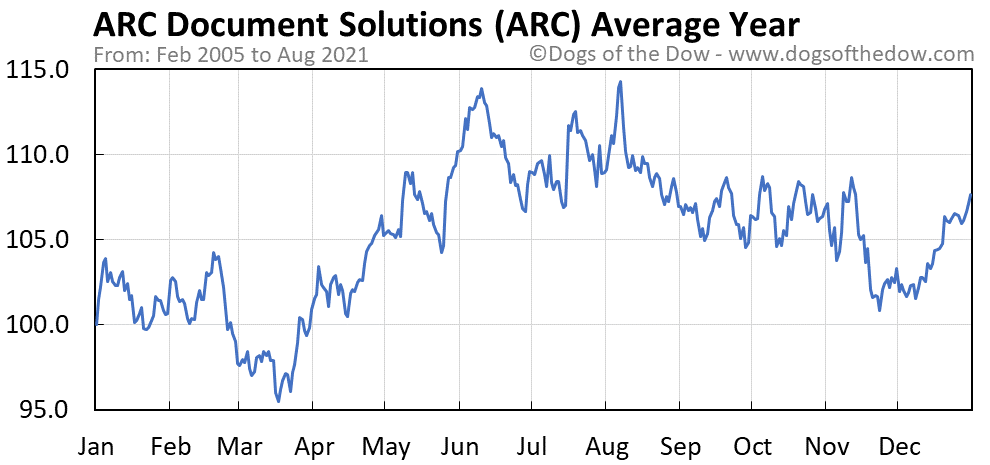 Average year chart for ARC Document Solutions stock price history