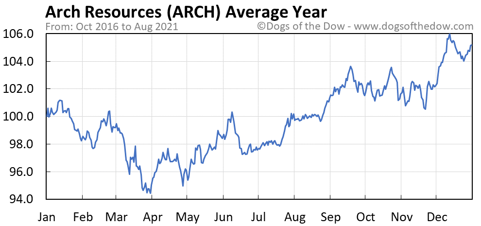 Average year chart for Arch Coal stock price history