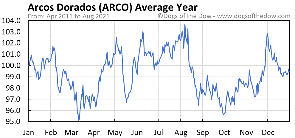 Average year chart for Arcos Dorados stock price history