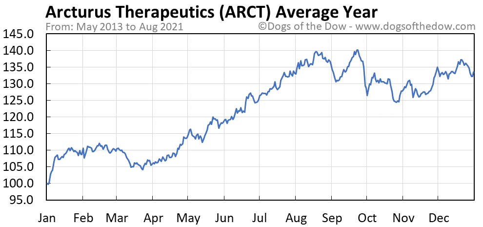 Average year chart for Arcturus Therapeutics stock price history