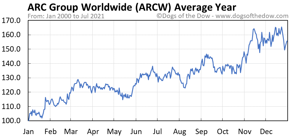 Average year chart for ARC Group Worldwide stock price history