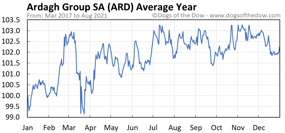 Average year chart for Ardagh Group SA stock price history