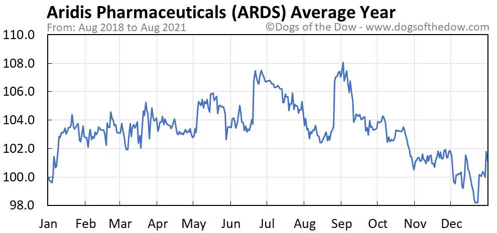 Average year chart for Aridis Pharmaceuticals stock price history