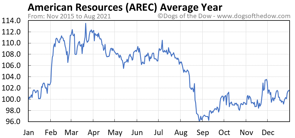Average year chart for American Resources stock price history