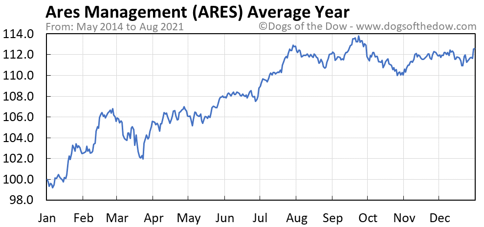 Average year chart for Ares Management stock price history