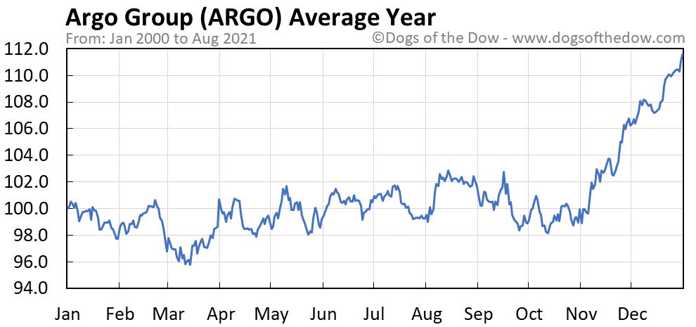 Average year chart for Argo Group stock price history