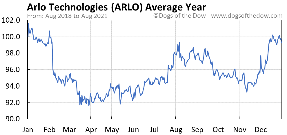 Average year chart for Arlo Technologies stock price history
