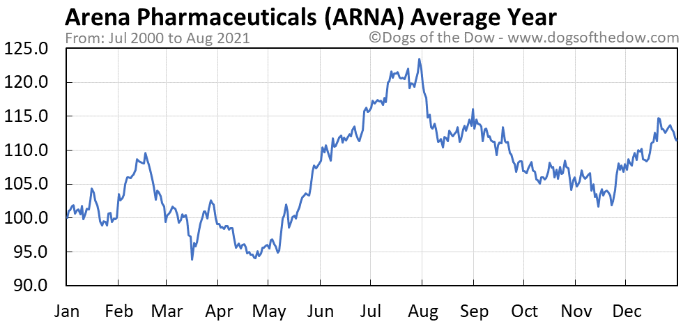 Average year chart for Arena Pharmaceuticals stock price history
