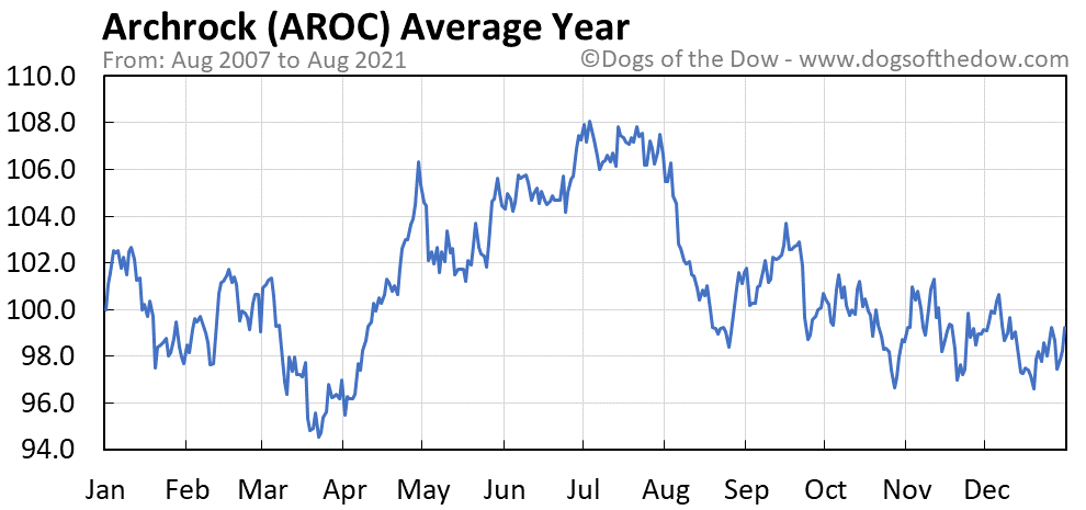 Average year chart for Archrock stock price history