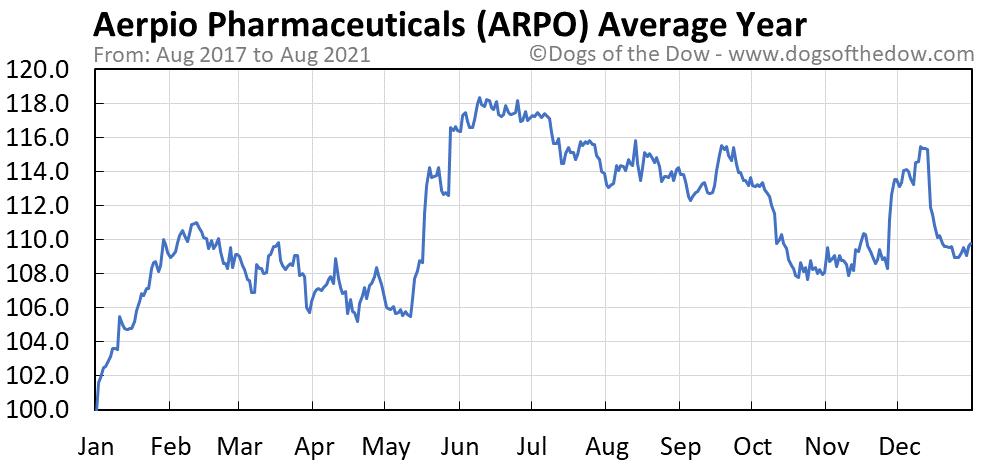 Average year chart for Aerpio Pharmaceuticals stock price history