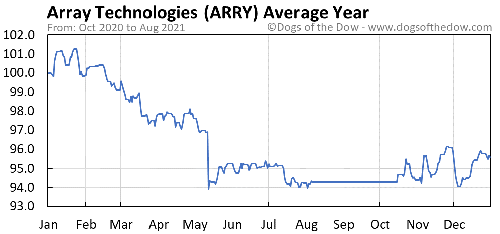 Average year chart for Array Biopharma stock price history