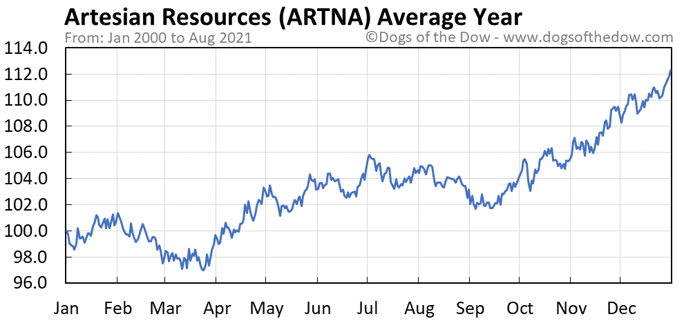 Average year chart for Artesian Resources stock price history