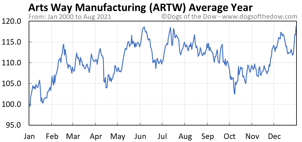 Average year chart for Arts Way Manufacturing stock price history