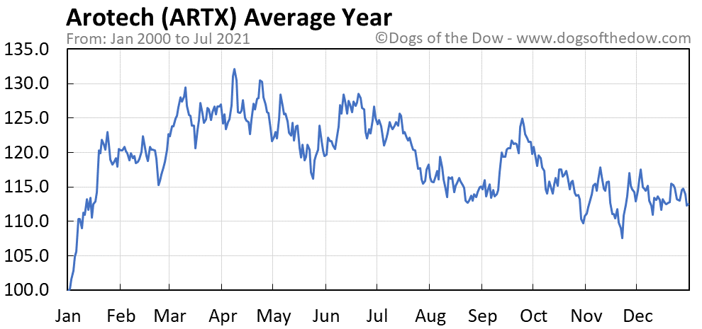 Average year chart for Arotech stock price history