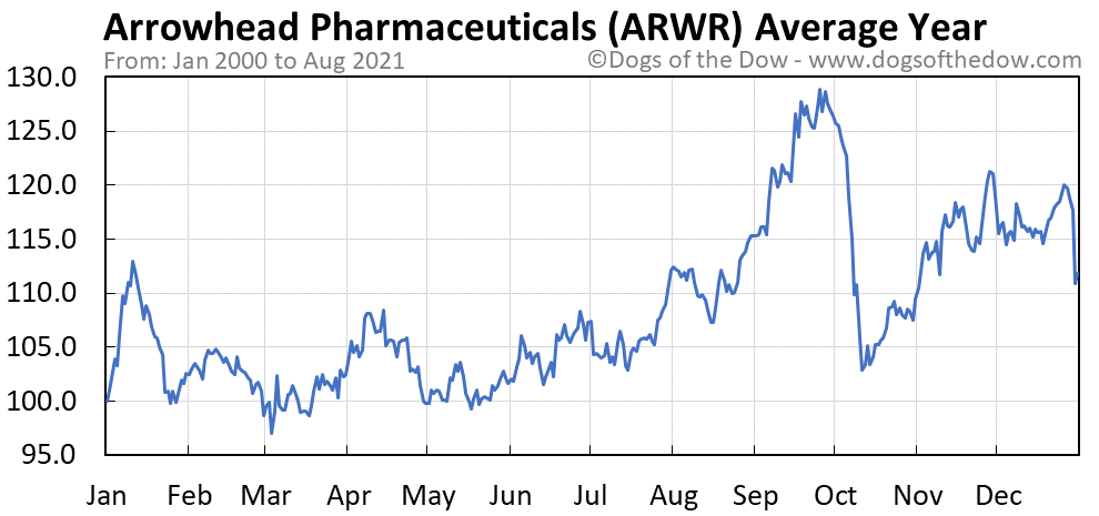 Average year chart for Arrowhead Pharmaceuticals stock price history