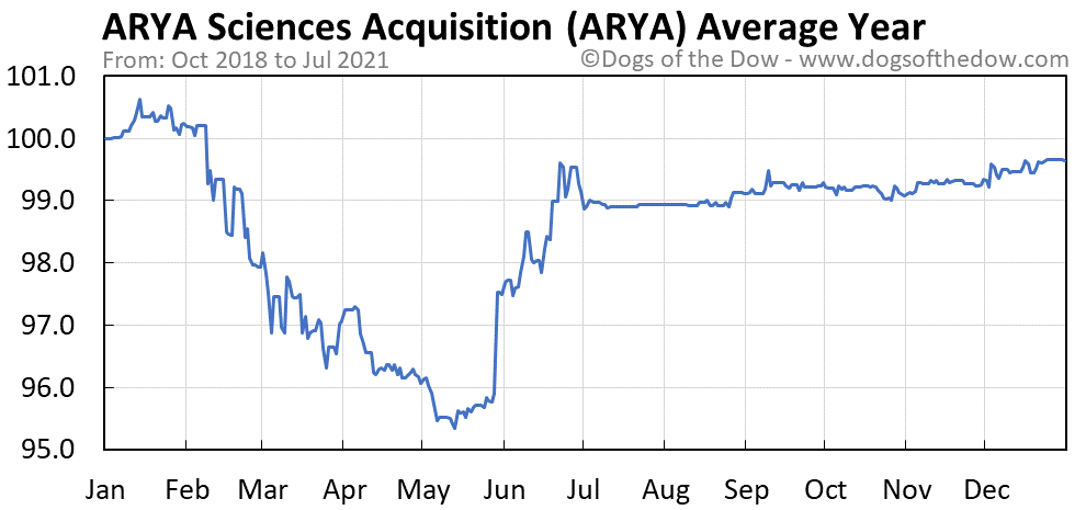 Average year chart for ARYA Sciences Acquisition stock price history