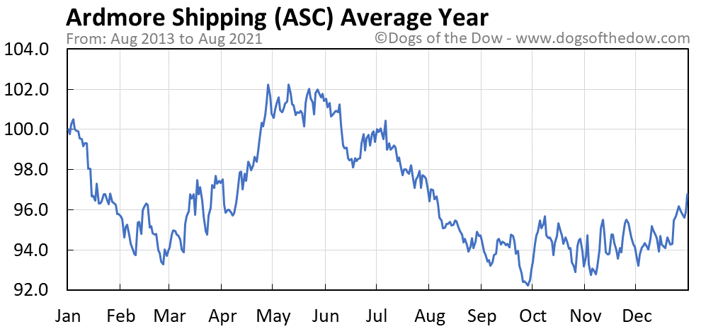 Average year chart for Ardmore Shipping stock price history
