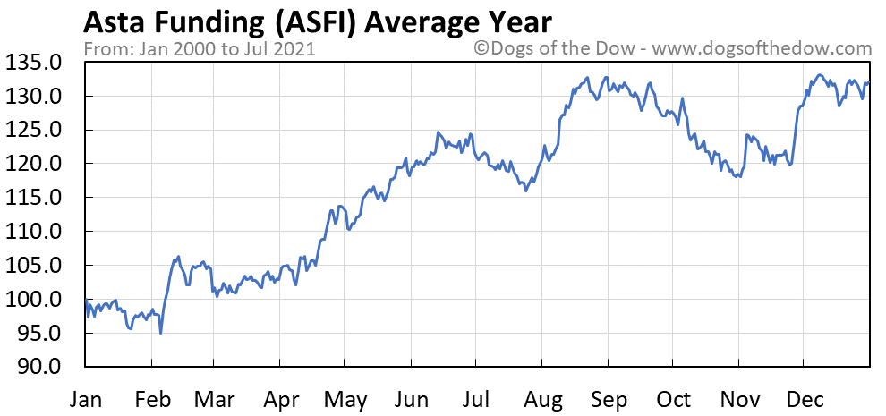 Average year chart for Asta Funding stock price history
