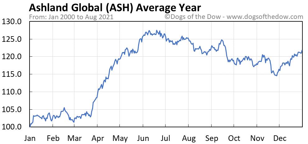 Average year chart for Ashland Global stock price history