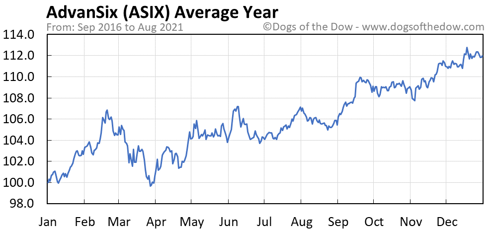 Average year chart for AdvanSix stock price history