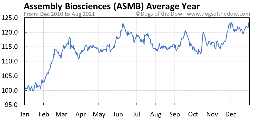 Average year chart for Assembly Biosciences stock price history