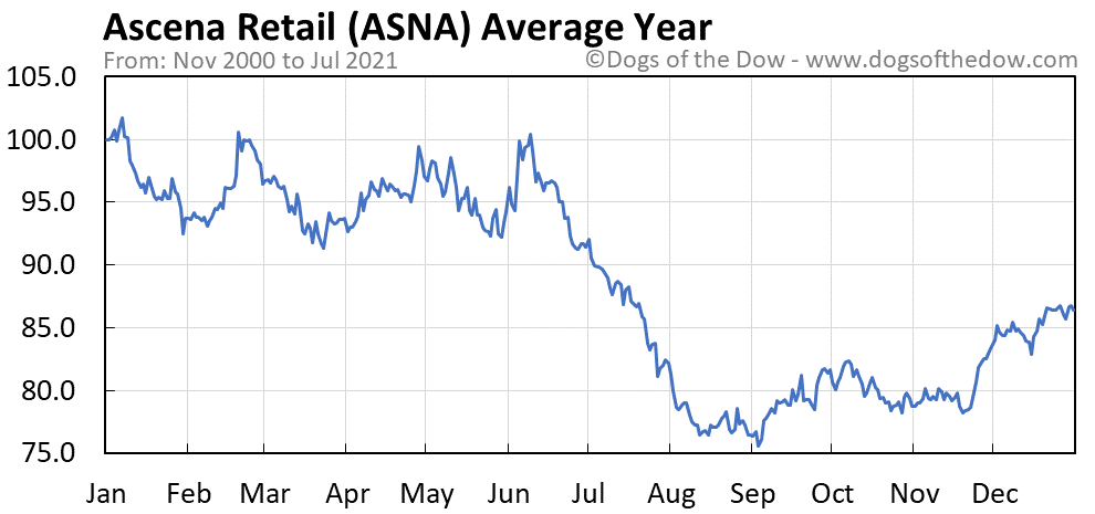 Average year chart for Ascena Retail stock price history