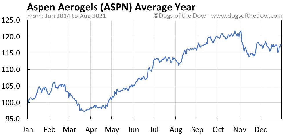 Average year chart for Aspen Aerogels stock price history