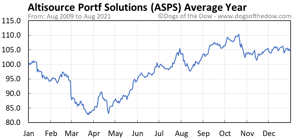 Average year chart for Altisource Portfolio Solutions stock price history