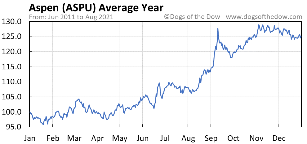 Average year chart for Aspen stock price history