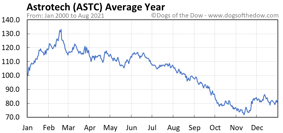 Average year chart for Astrotech stock price history