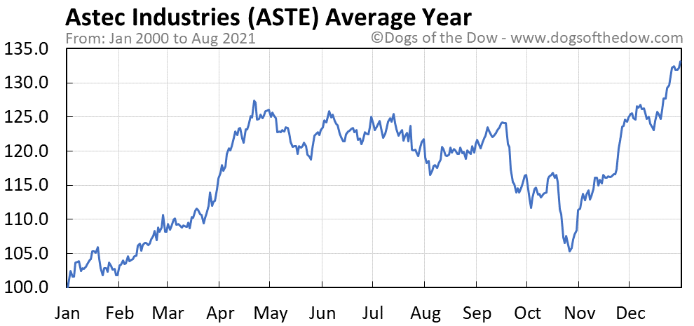 Average year chart for Astec Industries stock price history