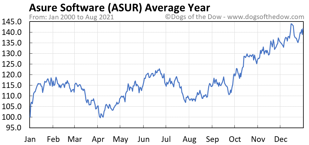Average year chart for Asure Software stock price history