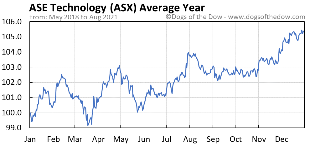 Average year chart for ASE Technology stock price history