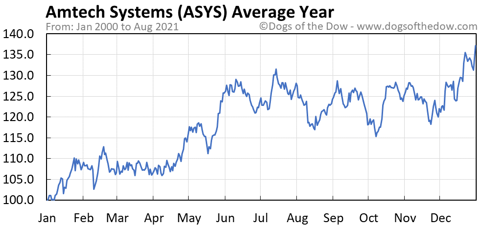 Average year chart for Amtech Systems stock price history