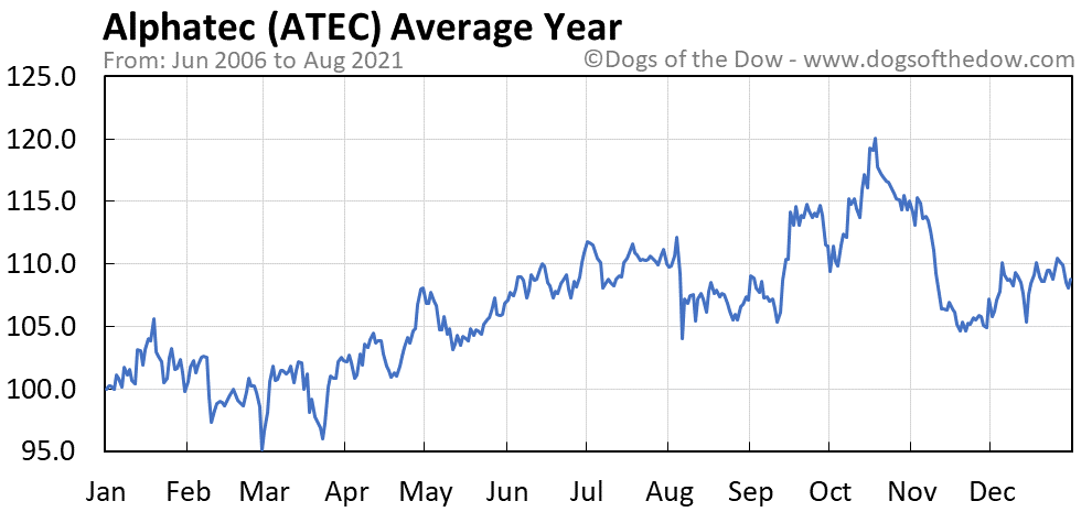 Average year chart for Alphatec stock price history