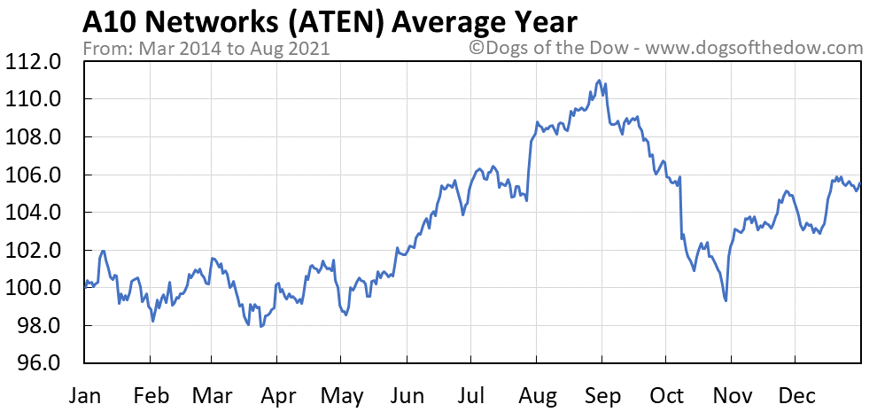 Average year chart for A10 Networks stock price history