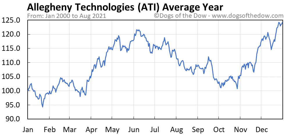 Average year chart for Allegheny Technologies stock price history