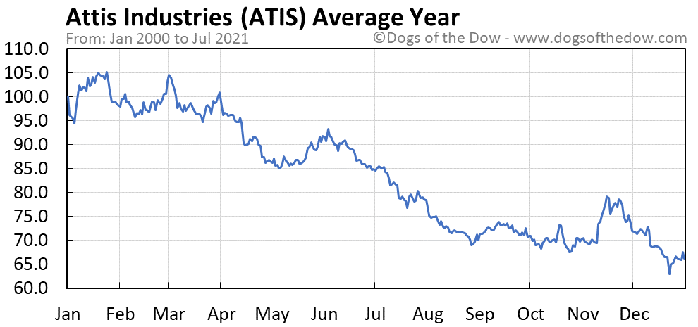 Average year chart for Attis Industries stock price history