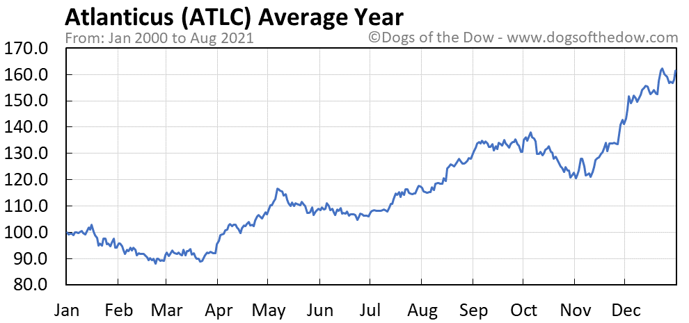 Average year chart for Atlanticus stock price history