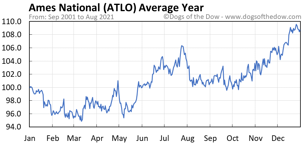 Average year chart for Ames National stock price history