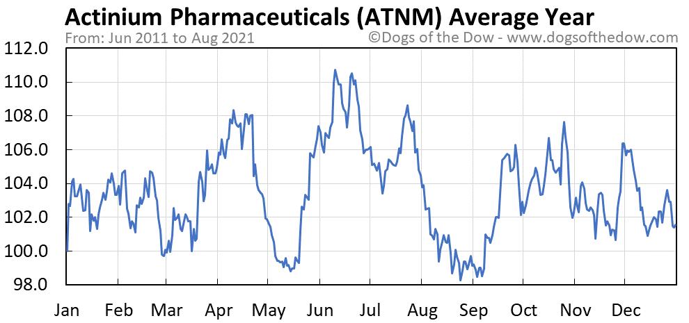 Average year chart for Actinium Pharmaceuticals stock price history