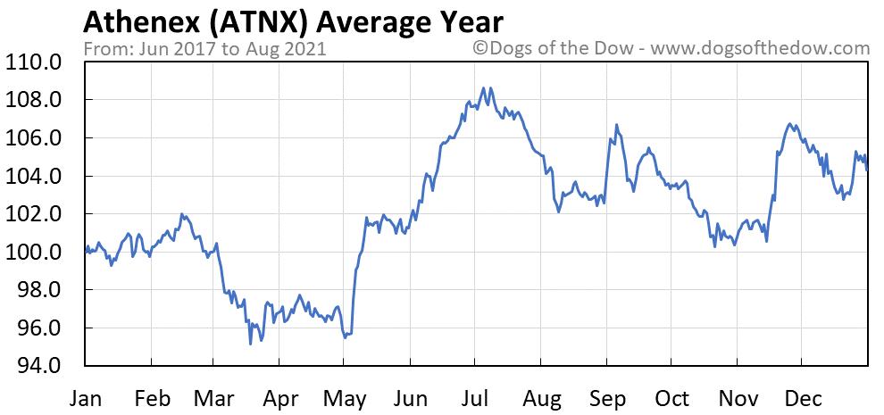Average year chart for Athenex stock price history