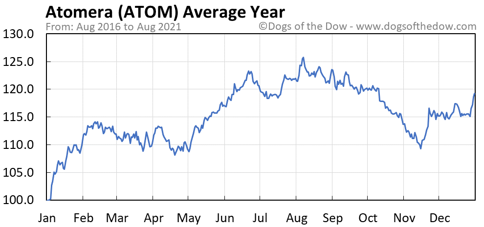 Average year chart for Atomera stock price history
