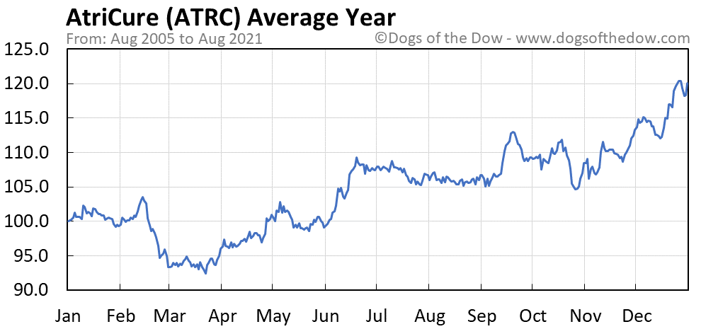 Average year chart for AtriCure stock price history