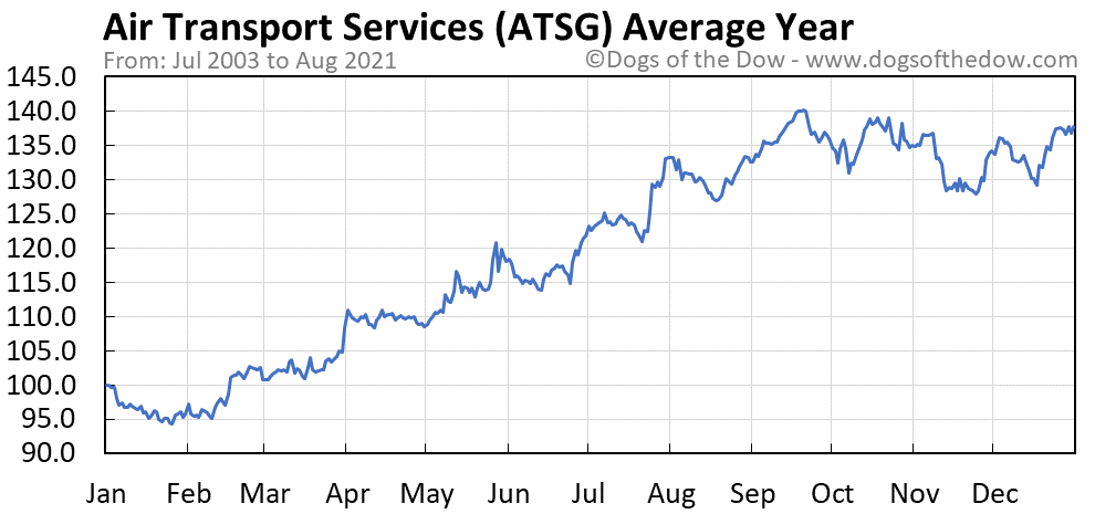 Average year chart for Air Transport Services stock price history