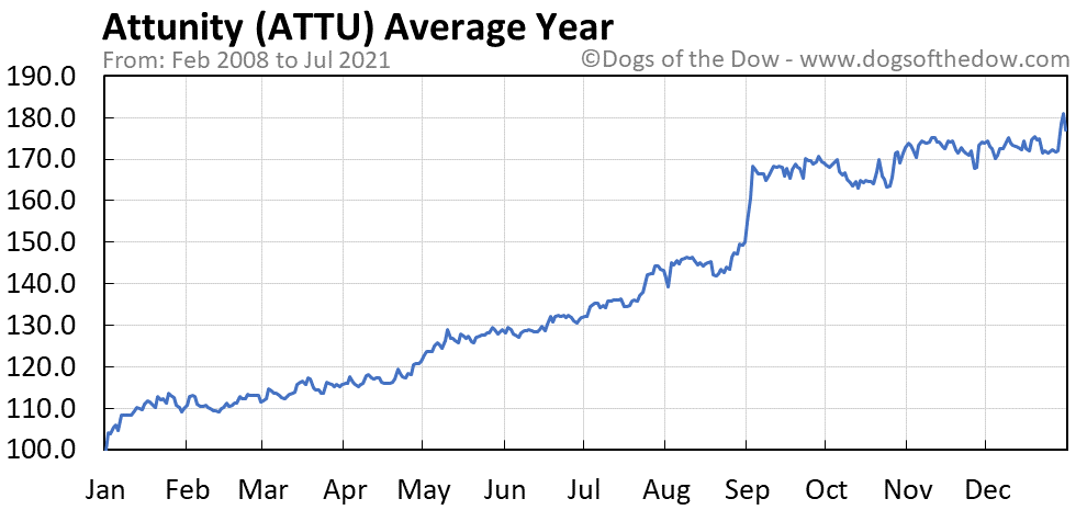 Average year chart for Attunity stock price history